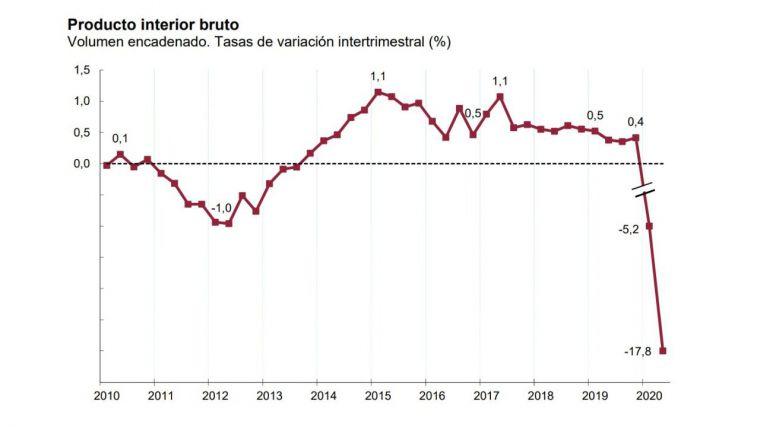 España se hunde: Entra en recesión técnica ante la caída histórica del PIB