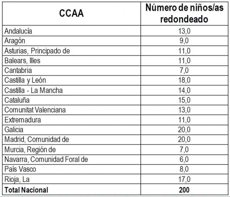 ¿Cuánto cuesta el traslado de los 200 MENA desde Ceuta a la península?