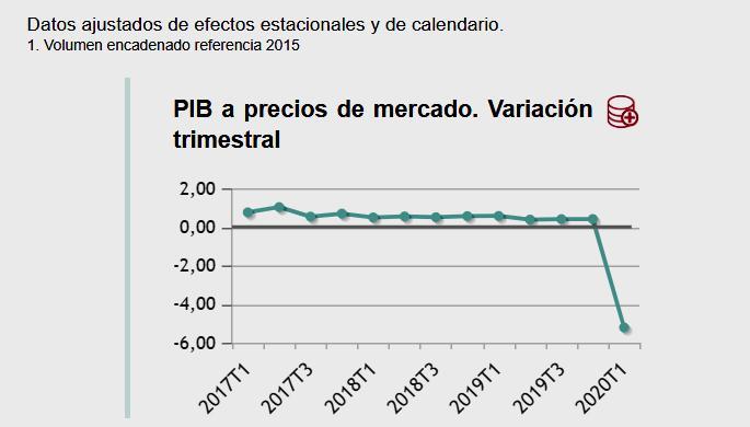 Hacia la ruina: El INE confirma la caída histórica del 5,2% del PIB en el primer trimestre
