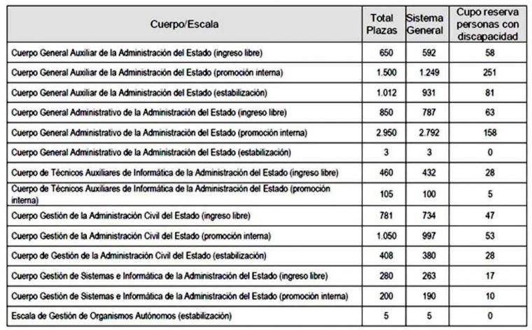 Convocados procesos selectivos para 10.254 plazas en la Administración General del Estado