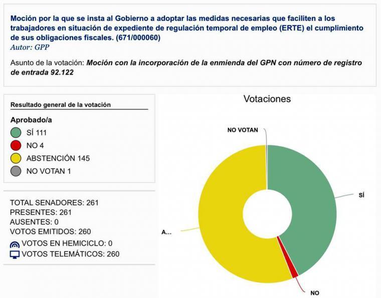 El PP reclama al Gobierno facilitar sus obligaciones fiscales a los trabajadores en ERTE