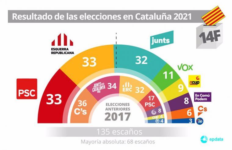 Gana el independentismo, no Illa: El 14-F desvela la radicalización de Cataluña